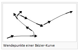 Datei:InflectionPointOfBezierCurve.PNG