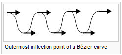 Outermost inflection point of a Bézier curve