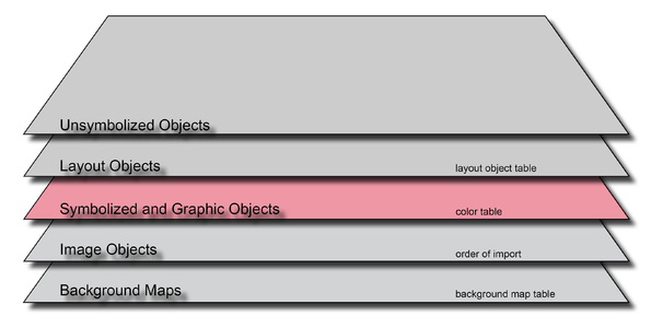 Order SymbolizedAndGraphicObjects.PNG